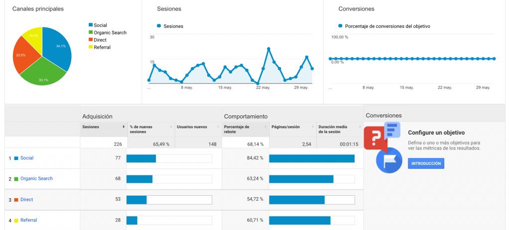 guia de google analytics trafico web